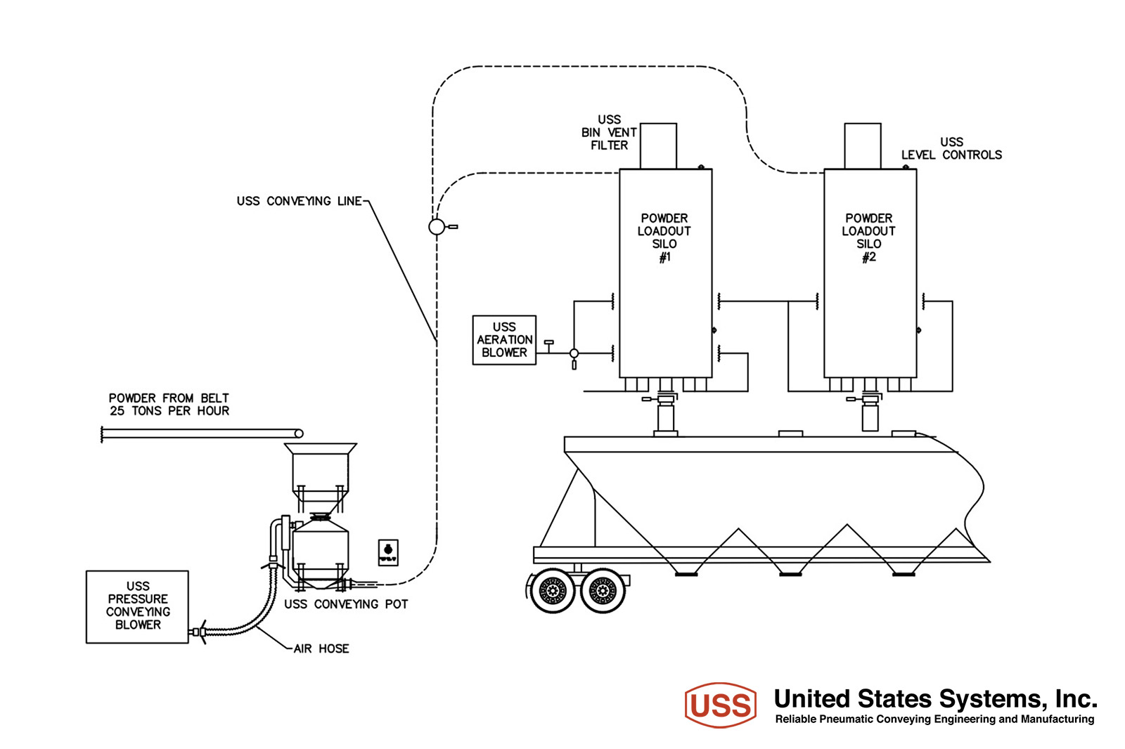 Process Diagrams Us Systems Engineering Diagram 03 04 05