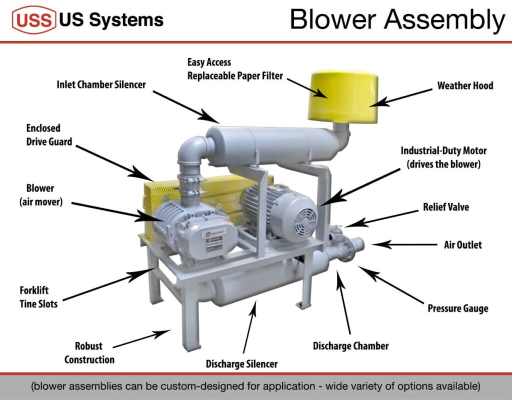 Air Blower Diagram : Blower package us systems pneumatic conveying experts