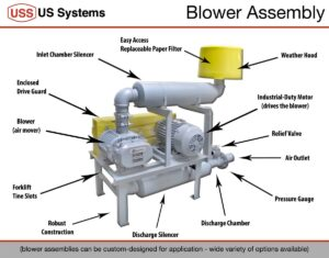 A diagram showing the individual parts of a US Systems blower package.