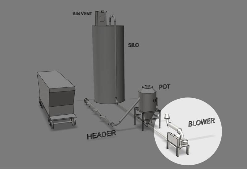 US Systems Basic Pneumatic Conveying System 3D Diagram Blower