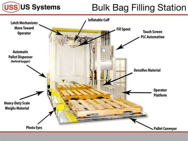 US Systems Bulk Bag Filling Station Diagram