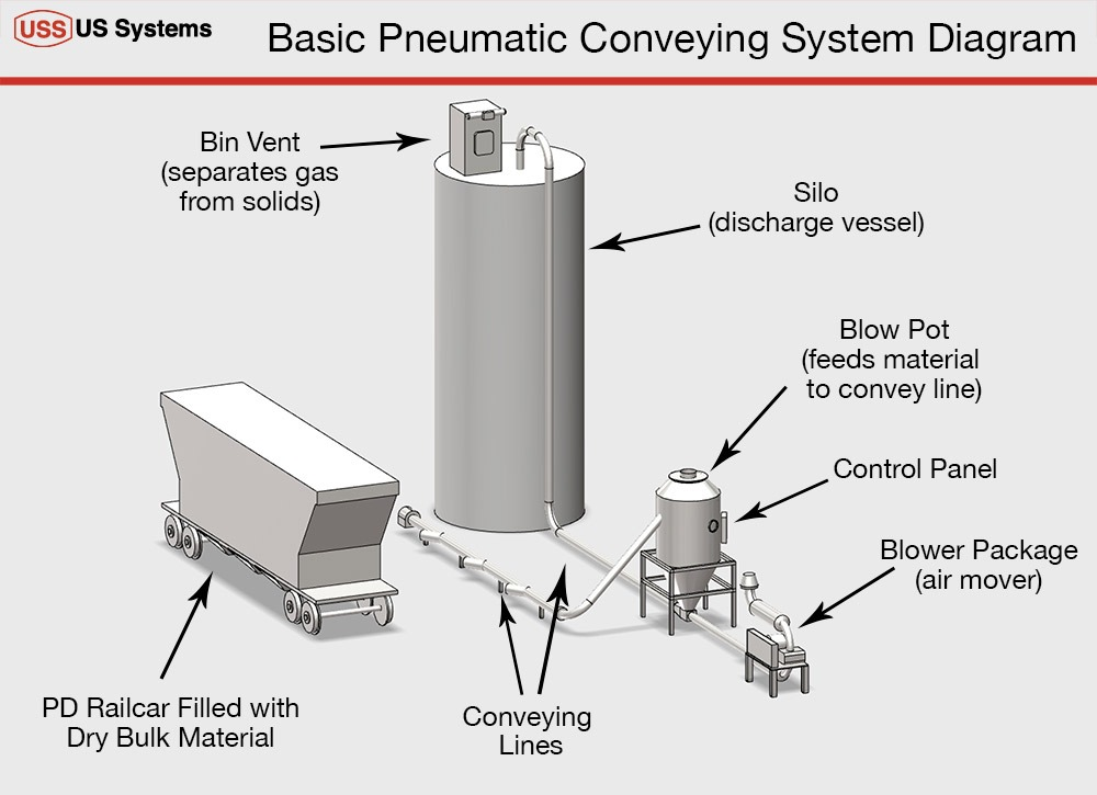 US Systems Basic Pneumatic Conveying System Diagram