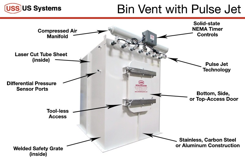 US Systems Bin Vent Diagram listing the various features of the bin vent