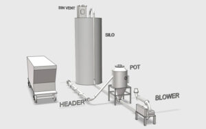 3D Model of a basic pneumatic conveying system for railcar unloading.