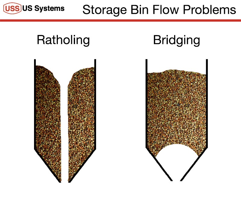 Bin Flow Problems Diagram showing the difference between Ratholing and Bridging of dry bulk material in a hopper