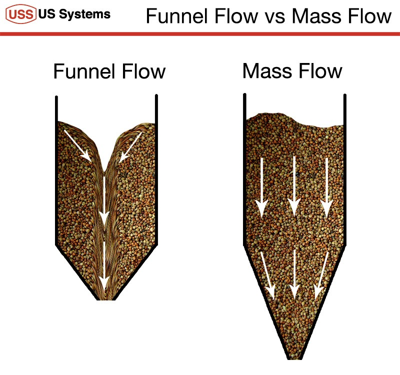 Funnel Flow vs Mass Flow Diagram describing the difference of flow for dry bulk material in a hopper