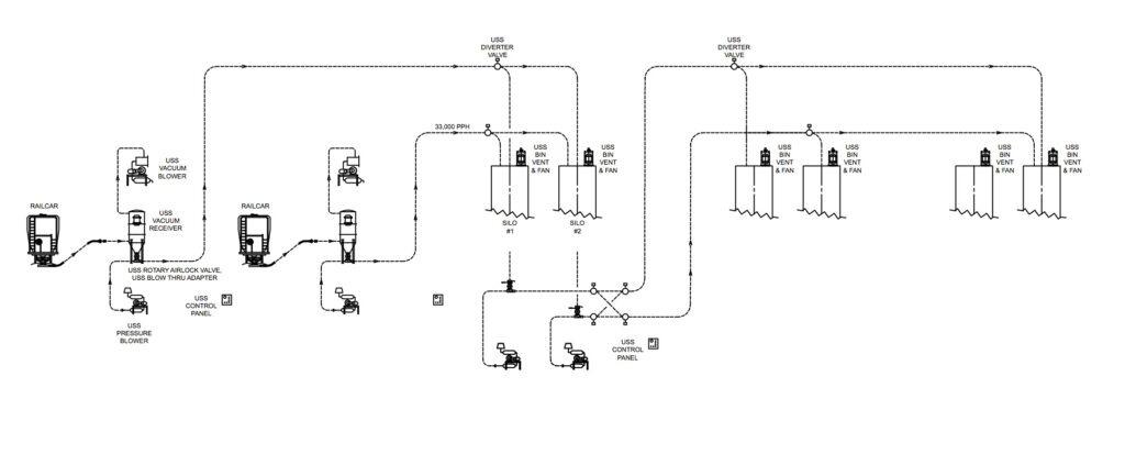 Engineering Process Diagram